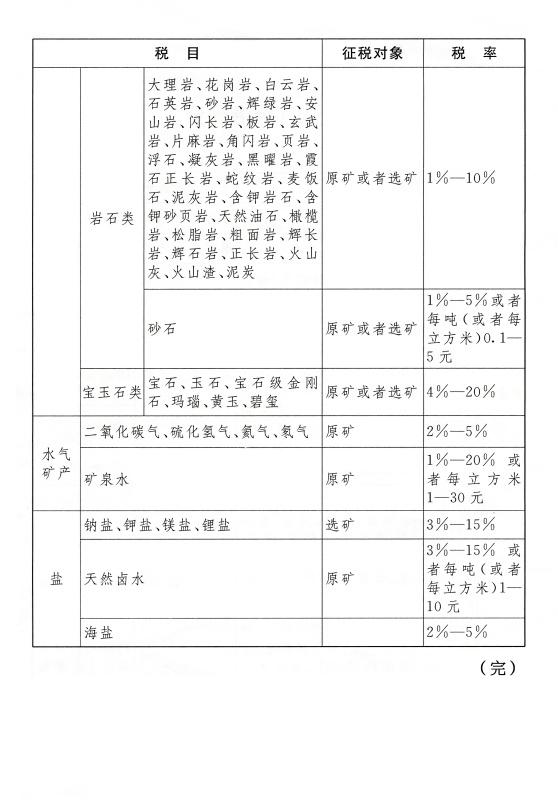 中华人民共和国资源税法