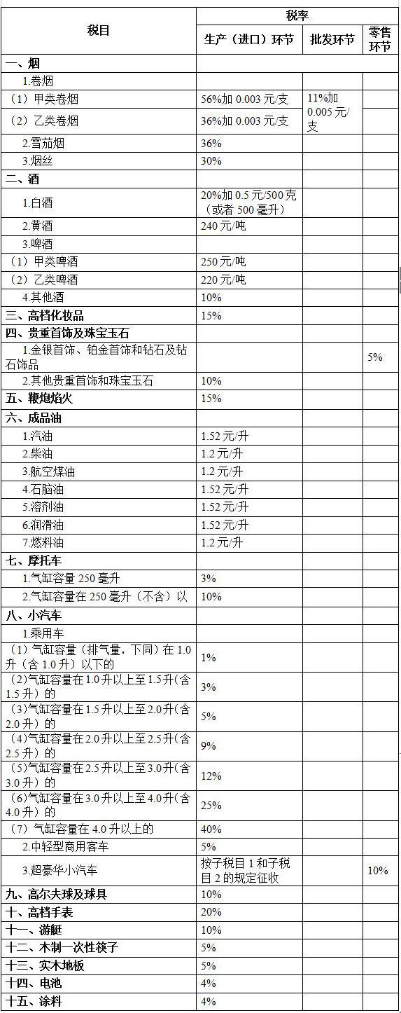 《中华人民共和国消费税法(征求意见稿)》征求意见